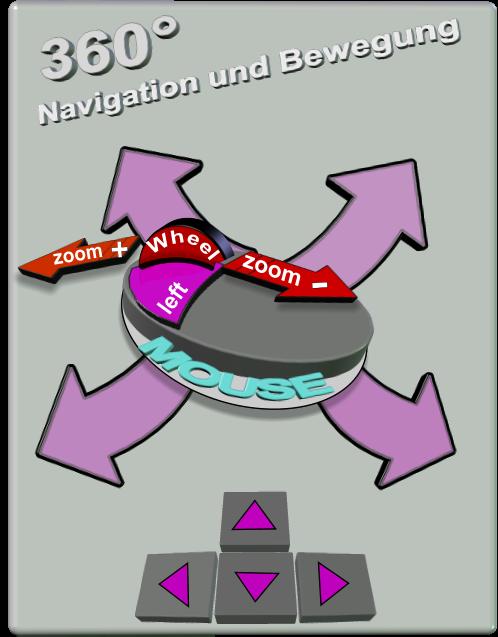 Navigation und Bewegung